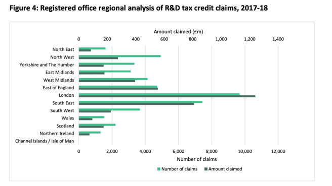 R&D claims by region UK HMRC data