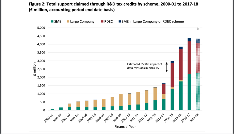 R&D tax credits data by business size uk